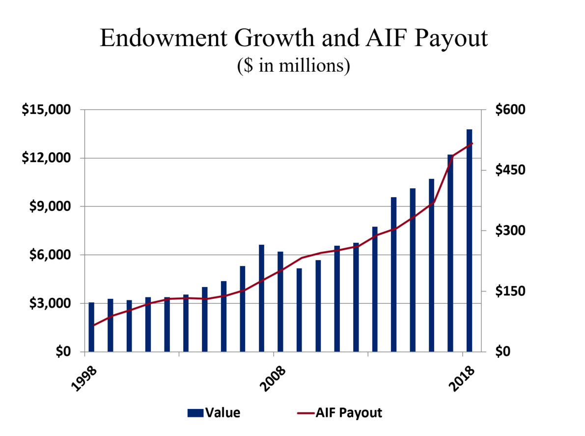 Endowment Growth and AIF Payout
