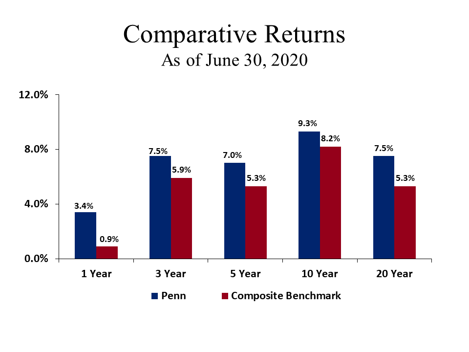 Comparative Returns
